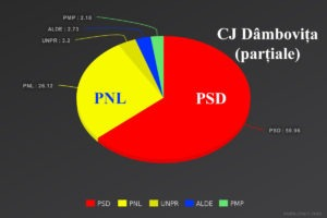 grafic-cj-partiale-10