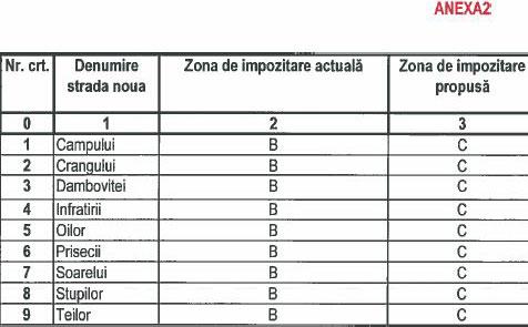 lista2-impozite-b