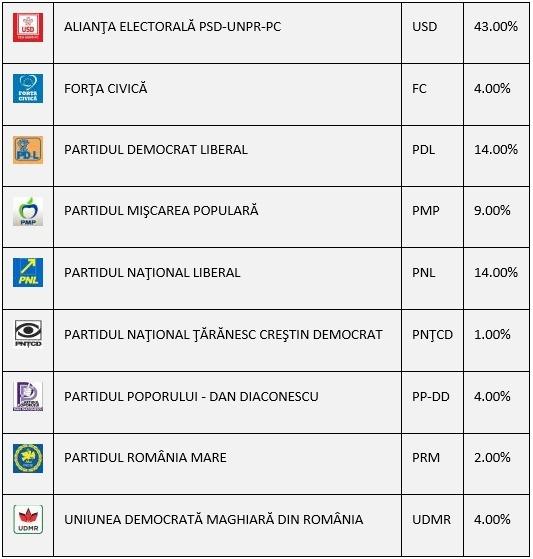 rezultate partiale vot