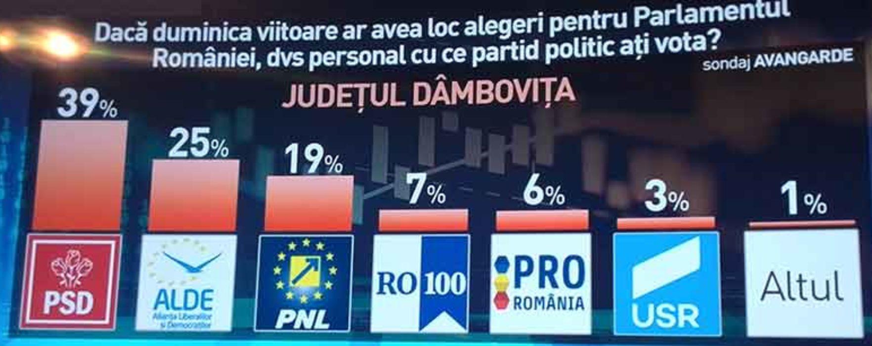 Sondaj Avangarde, Dâmboviţa: PSD 39%, ALDE 25%, PNL 19%