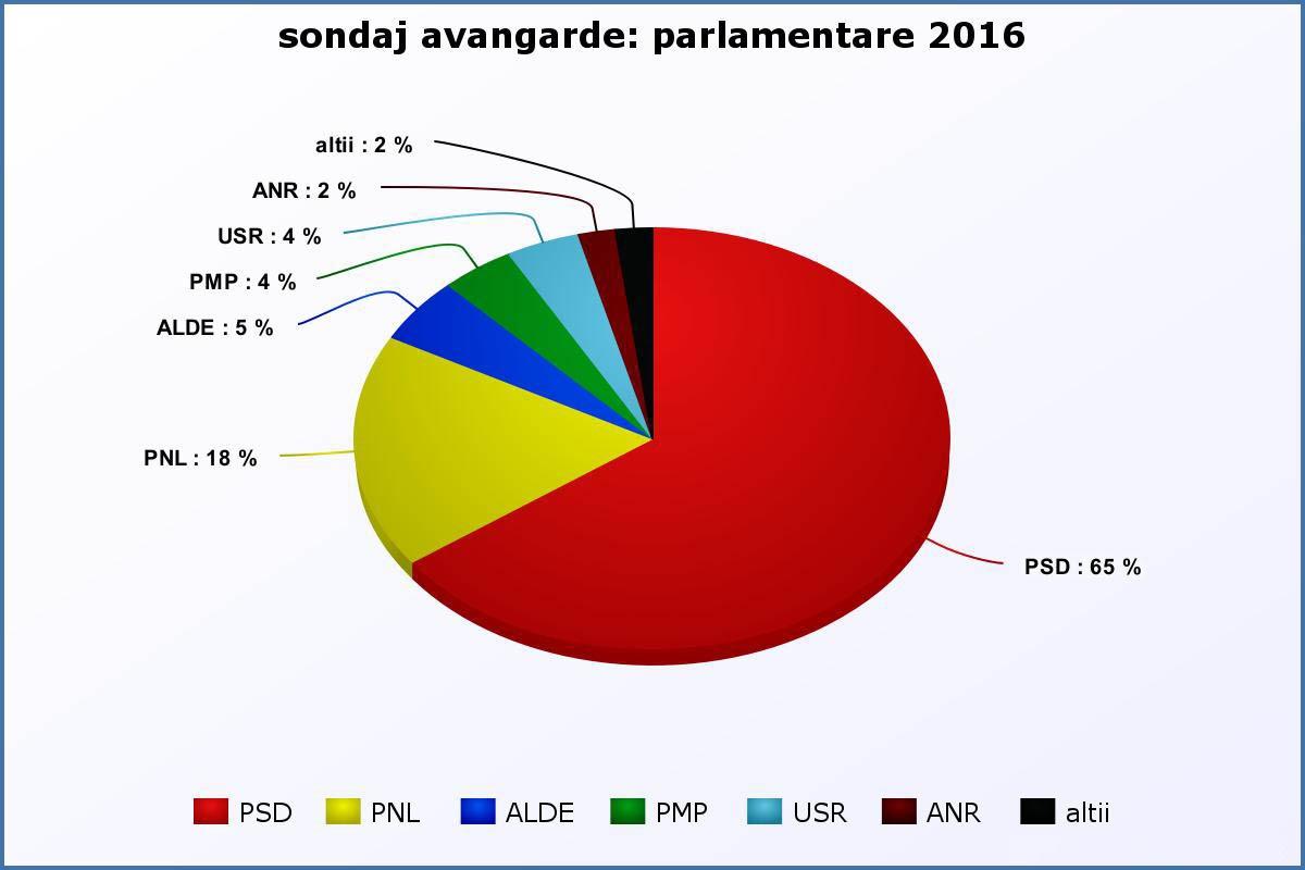 sondaj-parlamentare-avangarde