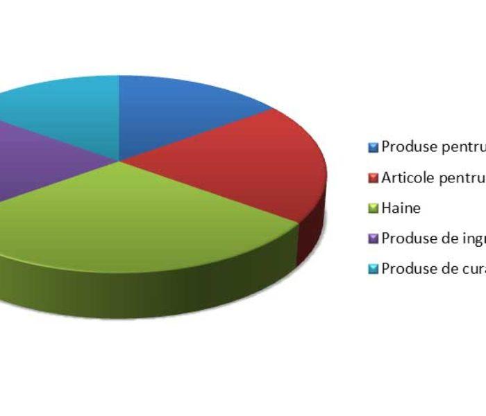 STUDIU: Ce cumpara femeile din magazinele online?